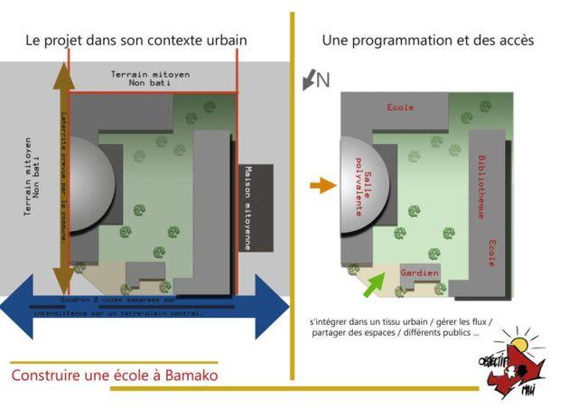 Ecole de l'association humanitaire Objectif Mali Plan de masse